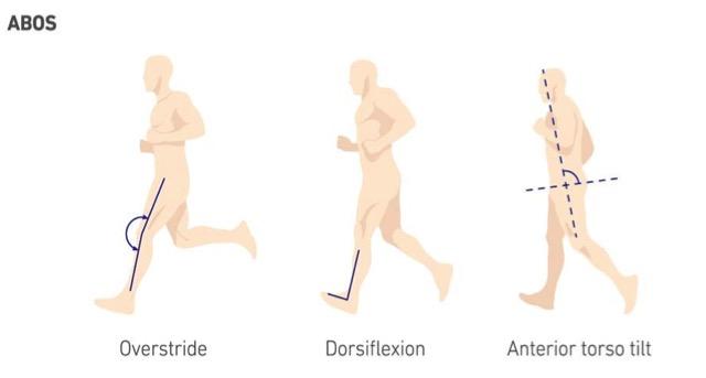 Overstride Dorsiflexion Anterior torso tilt
